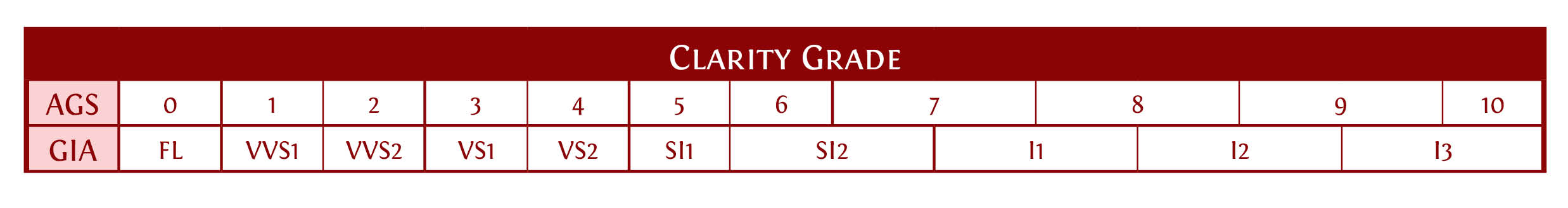 Clarity grading scale showing both GIA and AGS clarity scales.