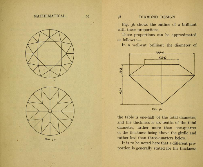 "Diagram of Marcel Tolkowsky's ideal cut diamond from his book, ""Diamond Design""."